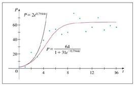 Figura 10.10: Confronto tra i modelli esponenziale e logistico con i dati sperimentali.