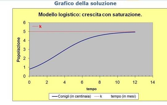 Figura 11.4: Grafico della soluzione del Foglio Excel Logistico.xls