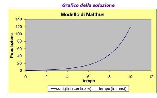 Figura 11.2:  Grafico della soluzione del Foglio Excel Malthusiano.xls