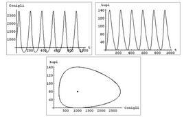 Figura 12.1 Grafici delle popolazioni di conigli e lupi in funzione del tempo e dell'orbita relativa al dato iniziale (1000,40).