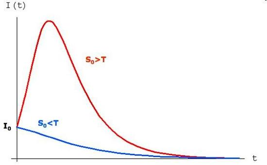 Figura 15.4: Fenomeno di soglia.