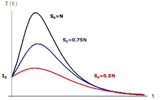 Figura 15.5: Curve epidemiche in assenza di vaccinazione (nera) e con una percentuale del 25% (blue) e del 50% (rossa) di vaccinati.