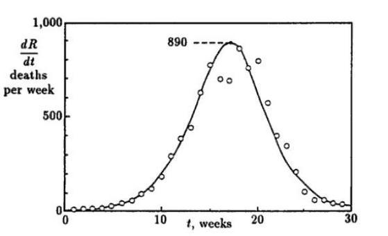 Figura 15.6: Curva dei rimossi e dati sperimentali relativi alla peste di Bombay.