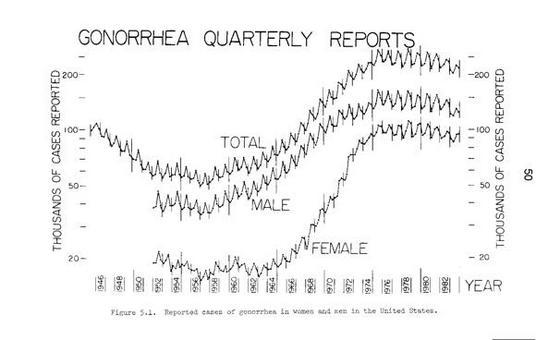 Figura 15.3: Dati raccolti da: H. W. Hethcote e J. A. Yorke.
