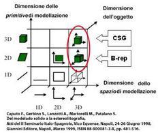 Classificazione dei sistemi CAD: spazio di riferimento.