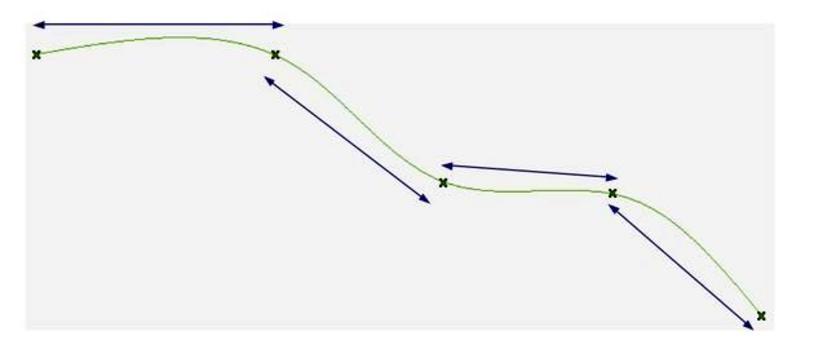 Si possono utilizzare polinomi di basso ordine (ad esempio cubici) per ciascun tratto di curva.