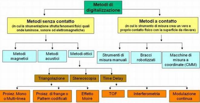 Classificazione dei sistemi di acquisizione.