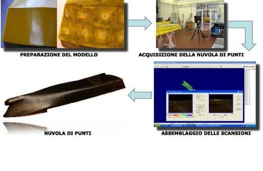 Fasi dell'acquisizione del modello di carena C0386 con il sistema laser VI9i della Konica Minolta disponibile presso il laboratorio CREA dell'Università degli Studi di Napoli Federico II. Sono state effettuate 90 scansioni per un totale di 6.229.907 punti acquisiti. Software utilizzato: PET (Polygon Editing Tool) della Konica Minolta.