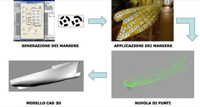 Fasi del rilievo e della ricostruzione del modello di carena C0386 con la fotogrammetria. Software utilizzato: Rhinophoto disponibile presso il laboratorio CREA.