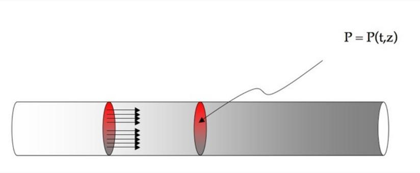 PFR: Plug Flow Reactor