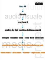 L'acquisizione dei dati multimediali occorrenti