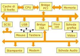Supporto architetturale all'I/O