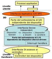 Architettura del sistema di I/O