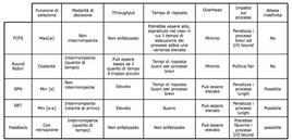 Tabella esplicativa (politiche di scheduling)