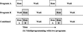 Multiprogrammazione a due programmi