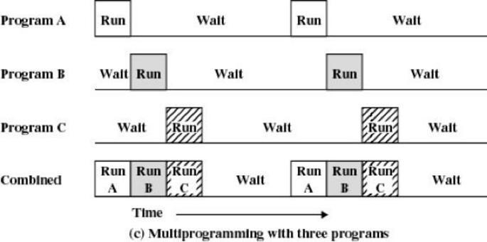Multiprogrammazione a tre programmi