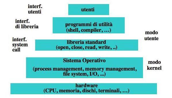 Struttura di un sistema di elaborazione