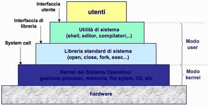 Architettura a livelli di Unix