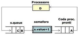 Schema esplicativo (semaforo)