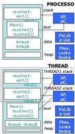 Schema esplicativo (processo/thread)