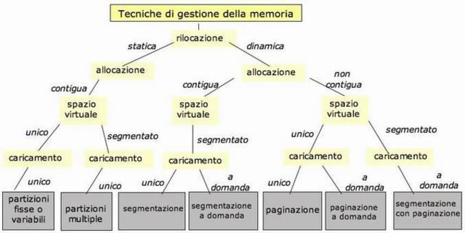 Tecniche di gestione della memoria