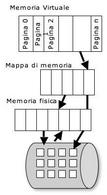 Schema esplicativo