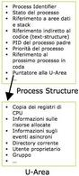 Process structure / U-Area