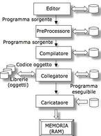 Schema del Ciclo di sviluppo
