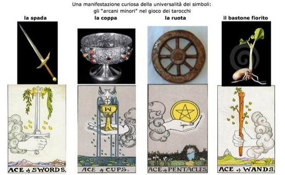 Gilbert Durand's theory of the imaginary. Graphics by Donatella Mazzoleni.