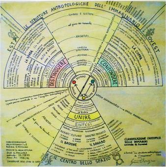 Representation of an isotopic classification of images (Universal map of the Imaginary) based on Gilbert Durand's theories – © Donatella Mazzoleni. Copy of original manuscript belonging to Donatella Mazzoleni, preserved and restored by Ivan Paolozza, student from 1981-1982.