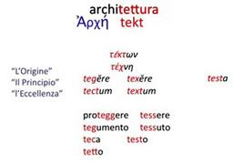 """Etimologia della parola """"architettura"""". Schema grafico di Donatella Mazzoleni"""