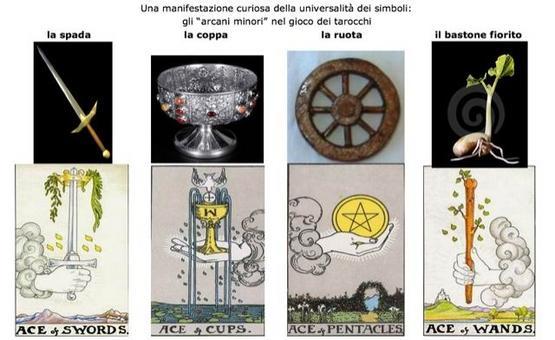 La teoria dell'immaginario di Gilbert Durand. Elaborazione grafica di Donatella Mazzoleni