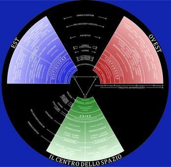 Rappresentazione della classificazione isotopica delle immagini (Mappa universale dell'Immaginario) elaborata sulla base della teoria di Gilbert Durand – © Donatella Mazzoleni.