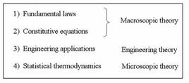 The relationships between macroscopic approach, microscopic approach and engineering applications.