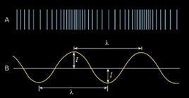 Fig. 1: Rappresentazione grafica di onde sonore