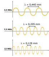 Lunghezze d'onda di ultrasuoni di diversa frequenza