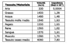 Tab. con i valori della velocità di trasmissione e dell'impedenza in diversi tessuti e materiali