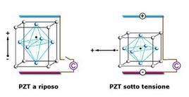 Disegno schematico dell'effetto piezoelettrico su una molecola di piombo-zirconato-titanato (PZT)