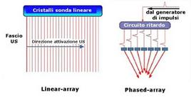 Sonde elettroniche non phased-array e phased-array