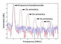 Spettro delle frequenze degli echi
