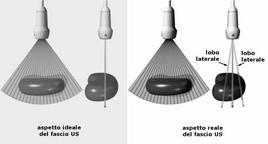 Rappresentazione schematica del fascio ultrasonoro