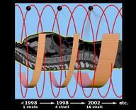 Evoluzione delle TC spirali