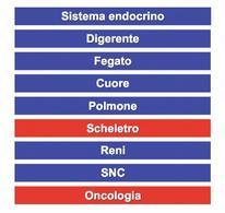 Indicazioni della scintigrafia: in rosso quelle più utilizzate in Medicina Veterinaria