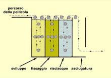 Schema di funzionamento della sviluppatrice automatica