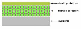 Rappresentazione schematica degli schermi di rinforzo