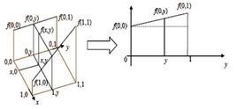 Metodi di interpolazione.