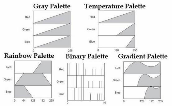 Esempi di diverse palettes (colormaps) comunemente utilizzate per la visualizzazione delle immagini digitali.