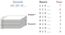 Rappresentazione dell'immagine come composizione di tanti piani quanti sono il numero di bit dell'immagine stessa.