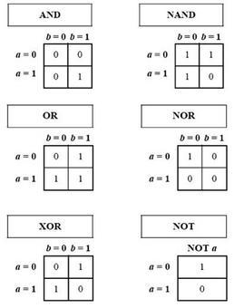 Tabelle di verità di alcuni operatori logici.