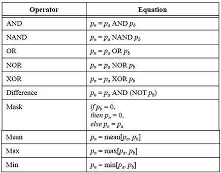 Operatori logici utilizzati in operazioni puntuali pixel by pixel.